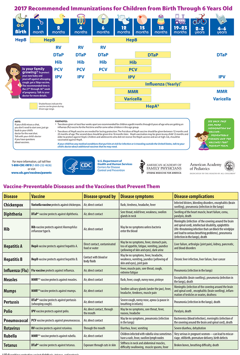 immunization schedule 0-5 yrs | maryland farms pediatrics